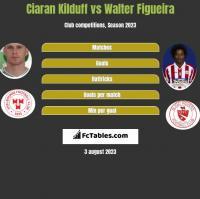 Ciaran Kilduff vs Walter Figueira h2h player stats