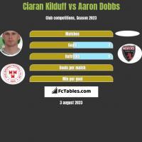 Ciaran Kilduff vs Aaron Dobbs h2h player stats