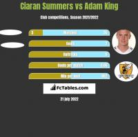 Ciaran Summers vs Adam King h2h player stats