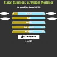 Ciaran Summers vs William Mortimer h2h player stats