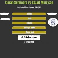 Ciaran Summers vs Stuart Morrison h2h player stats