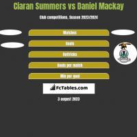 Ciaran Summers vs Daniel Mackay h2h player stats