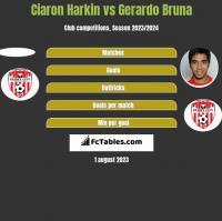 Ciaron Harkin vs Gerardo Bruna h2h player stats