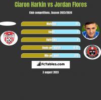 Ciaron Harkin vs Jordan Flores h2h player stats