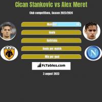 Cican Stankovic vs Alex Meret h2h player stats