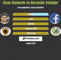 Cican Stankovic vs Alexander Schlager h2h player stats