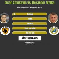 Cican Stankovic vs Alexander Walke h2h player stats