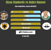 Cican Stankovic vs Andre Hansen h2h player stats