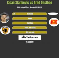 Cican Stankovic vs Arild Oestboe h2h player stats