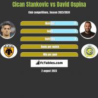Cican Stankovic vs David Ospina h2h player stats