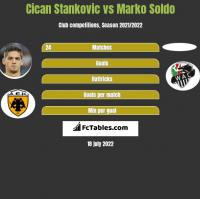 Cican Stankovic vs Marko Soldo h2h player stats