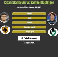 Cican Stankovic vs Samuel Radlinger h2h player stats