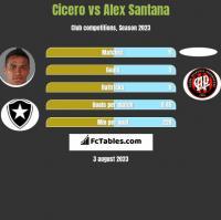 Cicero vs Alex Santana h2h player stats