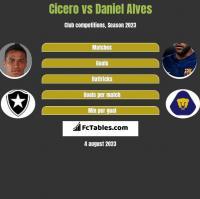 Cicero vs Daniel Alves h2h player stats