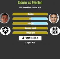 Cicero vs Everton h2h player stats