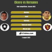 Cicero vs Hernanes h2h player stats
