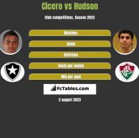 Cicero vs Hudson h2h player stats
