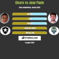 Cicero vs Joao Paulo h2h player stats