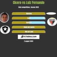Cicero vs Luiz Fernando h2h player stats