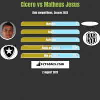 Cicero vs Matheus Jesus h2h player stats