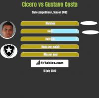 Cicero vs Gustavo Costa h2h player stats