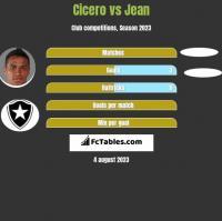 Cicero vs Jean h2h player stats