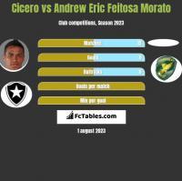 Cicero vs Andrew Eric Feitosa Morato h2h player stats