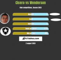 Cicero vs Wenderson h2h player stats
