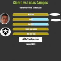 Cicero vs Lucas Campos h2h player stats