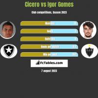 Cicero vs Igor Gomes h2h player stats