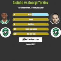Cicinho vs Georgi Terziev h2h player stats