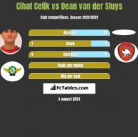 Cihat Celik vs Dean van der Sluys h2h player stats