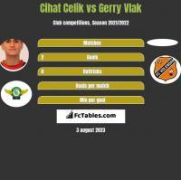 Cihat Celik vs Gerry Vlak h2h player stats