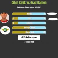 Cihat Celik vs Grad Damen h2h player stats