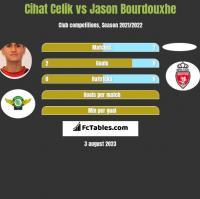 Cihat Celik vs Jason Bourdouxhe h2h player stats