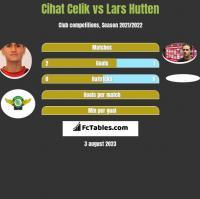 Cihat Celik vs Lars Hutten h2h player stats