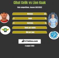 Cihat Celik vs Lion Kaak h2h player stats