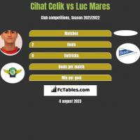 Cihat Celik vs Luc Mares h2h player stats