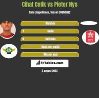 Cihat Celik vs Pieter Nys h2h player stats