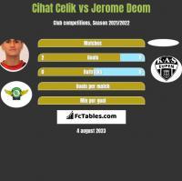 Cihat Celik vs Jerome Deom h2h player stats