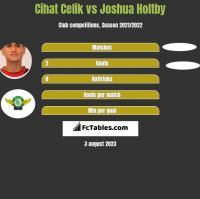 Cihat Celik vs Joshua Holtby h2h player stats