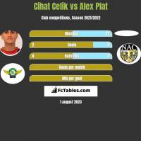 Cihat Celik vs Alex Plat h2h player stats