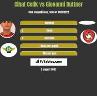 Cihat Celik vs Giovanni Buttner h2h player stats