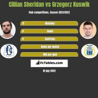 Cillian Sheridan vs Grzegorz Kuswik h2h player stats