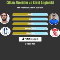 Cillian Sheridan vs Karol Angielski h2h player stats