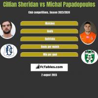 Cillian Sheridan vs Michal Papadopoulos h2h player stats