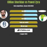 Cillian Sheridan vs Pawel Zyra h2h player stats