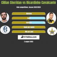 Cillian Sheridan vs Ricardinho Cavalcante h2h player stats