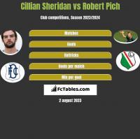 Cillian Sheridan vs Robert Pich h2h player stats