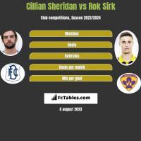 Cillian Sheridan vs Rok Sirk h2h player stats